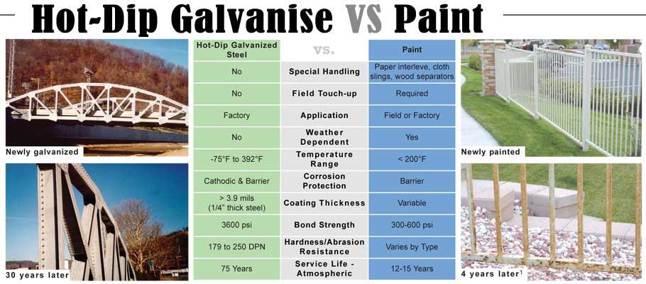 Best Way To Paint Galvanized Steel